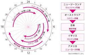 日本時間を軸とした「アメリカ」「イギリス」「オーストラリア」「ニュージーランド」の市場が開いている時間