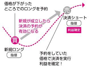 IFD注文(イフダン)