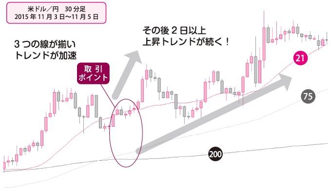 移動平均線の並び順で狙う具体例