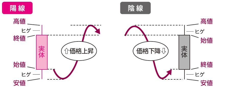 ローソク足とチャートの作られ方(陽線・陰線)