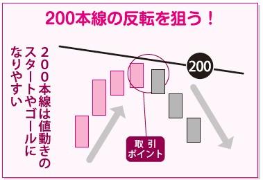 200本移動平均線での反転で狙う