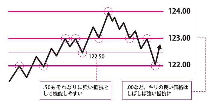 ④ラウンドナンバーの線の引き方