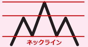 三尊天井ネックラインの引き方