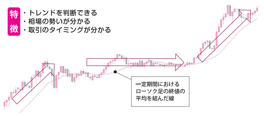 移動平均線の特徴